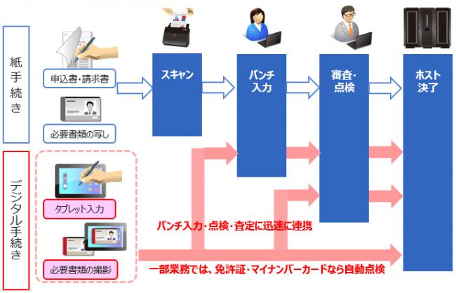 """第一生命保険株式会社と共同で業務プロセスの全体最適化を実現する"""" デジタルソリューション"""" を構築"""