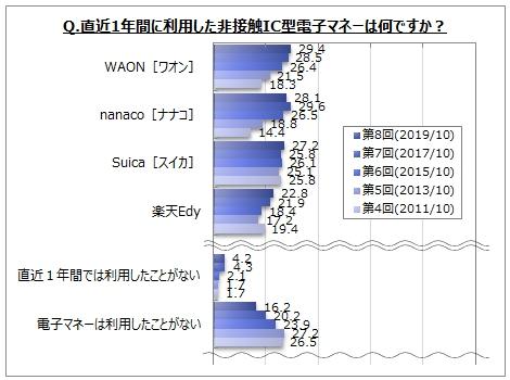 【非接触IC型電子マネーに関するアンケート調査】直近1年間の非接触IC型電子マネー利用者は8割弱。そのうち、「コンビニ」「交通機関」で利用した人が各60%台、「スーパー」が5割弱