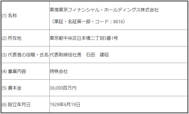 暗号資産取引所のHuobi(フォビ):東海東京フィナンシャル・ホールディングス株式会社と資本業務提携をしました