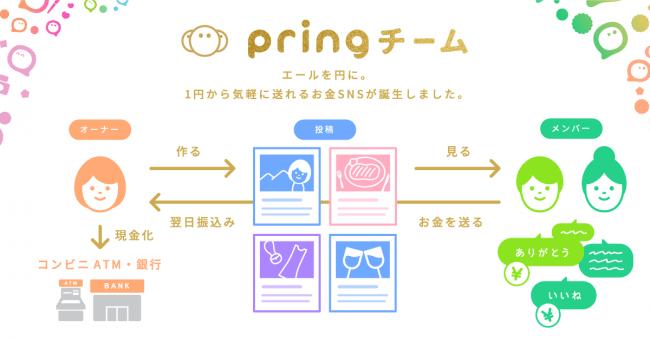 送金アプリ「pring(プリン)」は、お金SNS「チーム」を提供開始