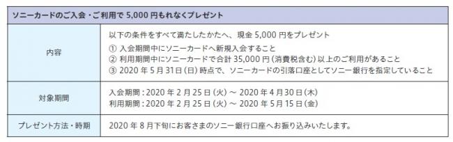 ソニーカード キャンペーン実施のお知らせ