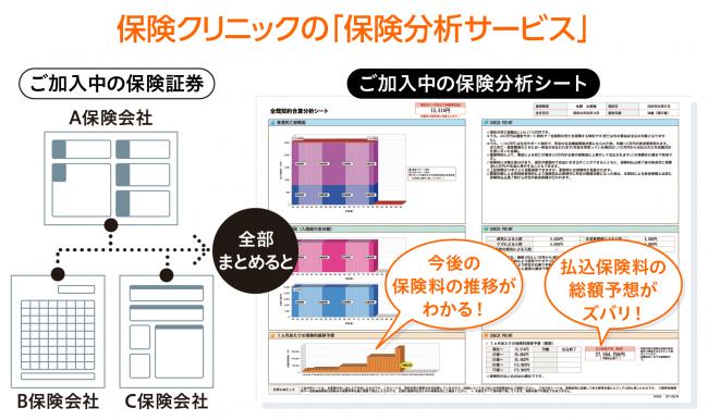 埼玉県、茨城県に『保険クリニック』3店舗オープン!