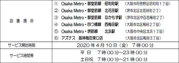 """駅のATM「Patsat(パッとサッと)」設置を拡大します!~""""Osaka Metro 5駅""""""""アズナス阪神梅田東口店""""へ設置~"""
