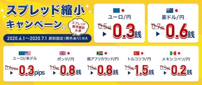 ユーロ/円0.3銭!全9種スプレッド縮小キャンペーン