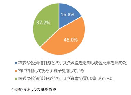 「MONEX個人投資家サーベイ 2020年6月調査」