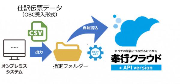 奉行クラウドとオンプレミスシステムとのデータ連携を自動化 『奉行クラウド自動実行エージェント』 6月29日発売