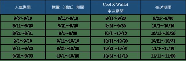 新規入庫キャンペーン実施のお知らせ ~新規入庫+条件達成でもれなく「Cool X Wallet」サービスを無料提供~