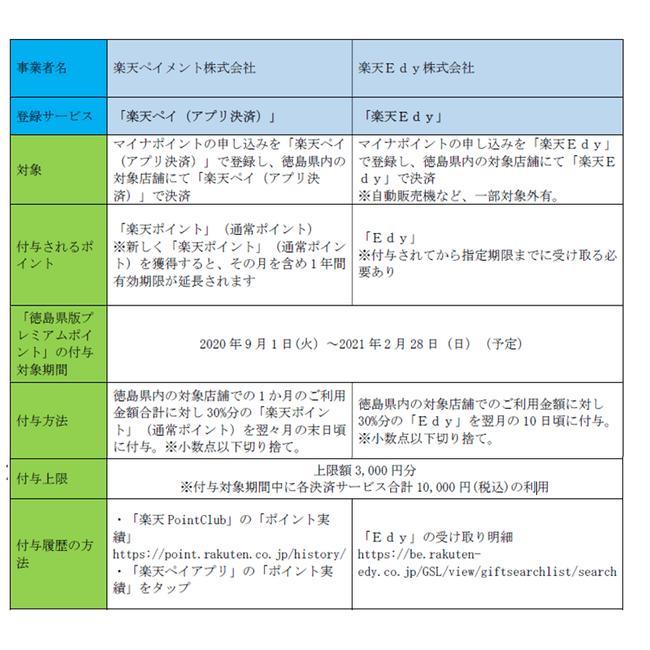 「楽天ペイ(アプリ決済)」および「楽天Edy」が、「徳島県キャッシュレス推進事業」のキャッシュレス決済サービスとして登録完了