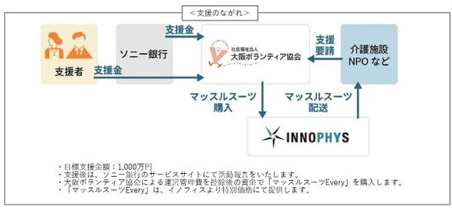 イノフィス、新型コロナ対応支援「マッスルスーツEvery」寄贈プロジェクトを実施