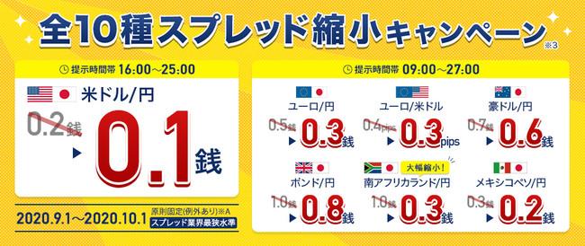 米ドル/円0.1銭!全10種スプレッド縮小キャンペーン※3
