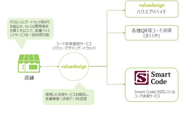 バリューデザインのコード決済事業者接続サービス、「Smart Code™」に対応