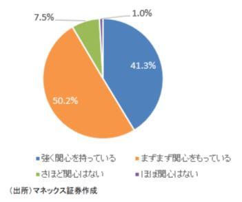 「MONEX個人投資家サーベイ 2020年9月調査」
