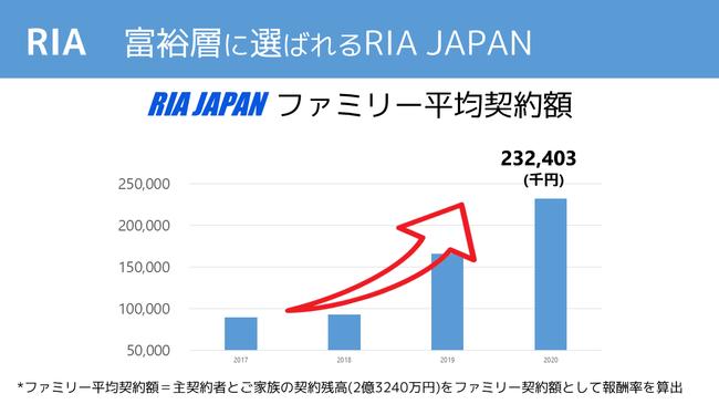 RIA JAPAN(投資助言業)、顧客平均リターン+10.17% 富裕層ファミリー平均契約額2億円超 顧客全員プラスリターン、2020年7月決算速報