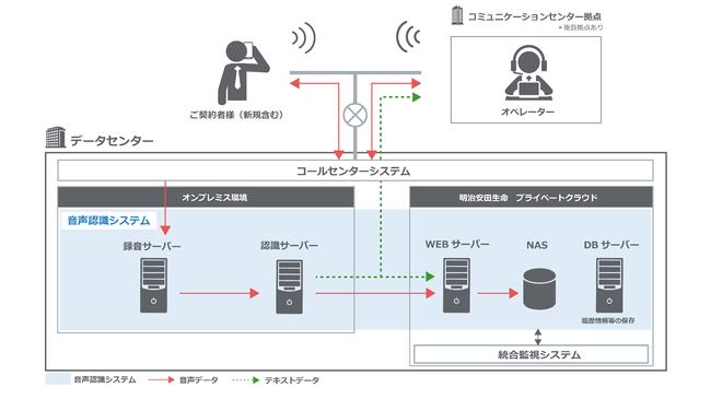 明治安田生命保険コミュニケーションセンターに音声認識システムを導入