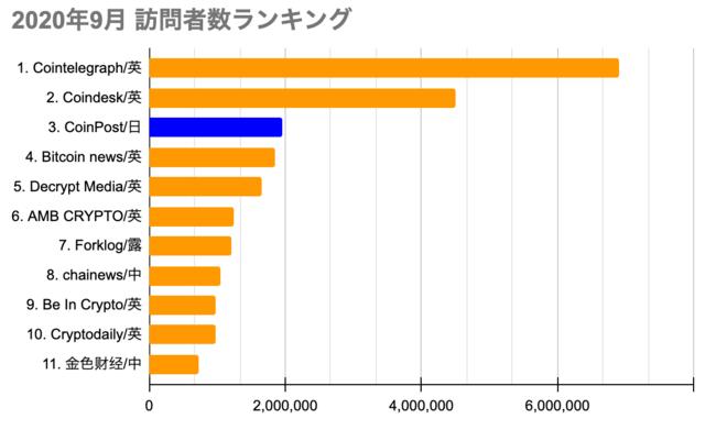 CoinPost、月間訪問者数で暗号資産(仮想通貨)メディア世界3位に