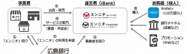広島銀行とiBankマーケティングの地域総合商社事業に関する業務提携について