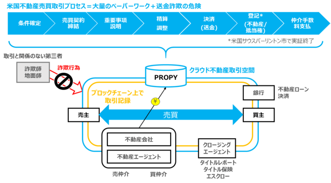 Propy, inc.への投資実行のお知らせ