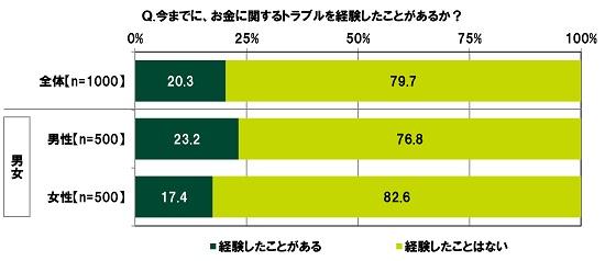 SMBCコンシューマーファイナンス調べ 「マネートラブルを経験したことがある」10代は20%