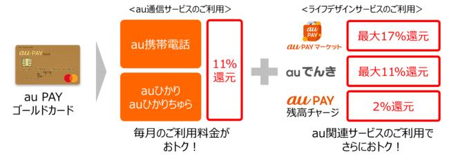 「au PAY ゴールドカード」の特典を改定。au通信利用で11%、auでんき利用で最大11%還元