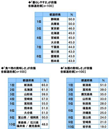 47都道府県別 生活意識調査2020