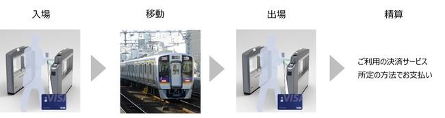 2021年春より南海電鉄の改札機で「Visaのタッチ決済」、「QRコード」利用の実証実験を実施します