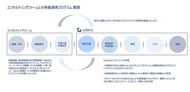 総合システム/デジタルサービスベンダーとして、コンサルティングファームとの事業連携プログラムを開始
