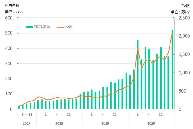 楽天証券の投資情報メディア「トウシル」月間PV数2,100万・YouTubeチャンネル登録者数4万人を突破!
