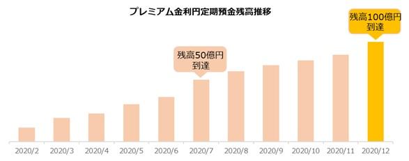 「プレミアム金利円定期預金」残高が100億円を突破