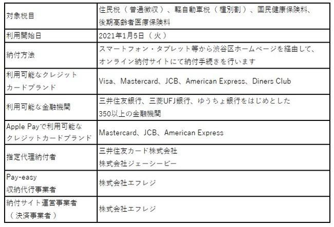 東京都渋谷区は、「 F-REGI 公金支払い 」 を導入し、区税等のクレジットカード納付、ネットバンキング納付、Apple Pay納付を開始
