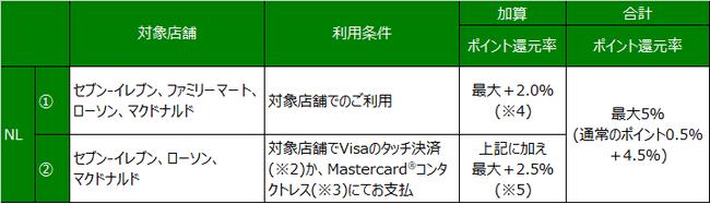 進化を続けるキャッシュレス時代のスタンダード「ナンバーレスカード」を2月1日に発行開始!|#三井住友カード年会費無料