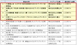 新たに「株式会社小倉屋山本」、「株式会社祇園辻利」とタイアップ!