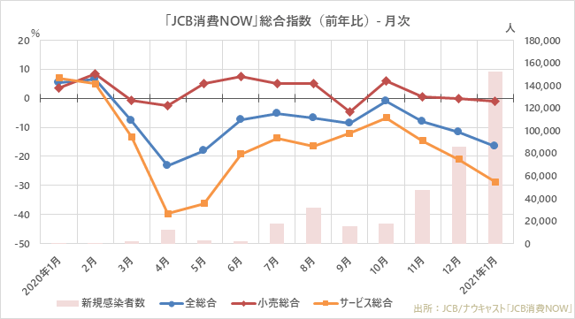緊急事態宣言再発令の2021年1月の全体消費、過去1年で3番目の大幅な落ち込み。前年比プラスが続く「EC」と「コンテンツ配信」で増加率に開き