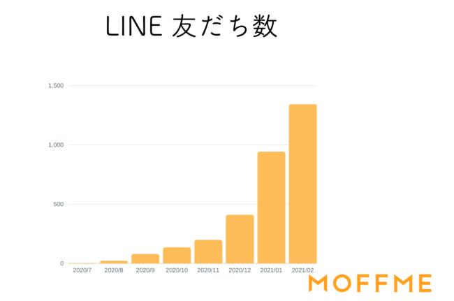 【「大変満足」が89.4%】LINEで相談できるペットのお金と健康相談サービス「MOFFME」のLINEの友だち数が1,000人を突破いたしました