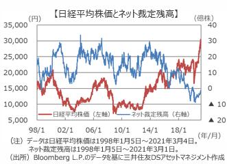 『SQ』に向け日本株は波乱含み?