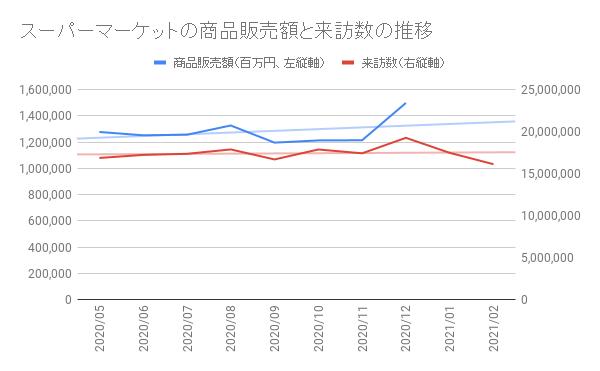 グラフ2 2021年2月末時点では商品販売額(経済産業省商業動態統計より)は昨年12月分までしか発表されていないが、来訪数は昨日までの数値を入手可能。