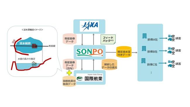 国際航業が日本損害保険協会と連携し、大規模水災時の早期損害状況把握の取り組みを開始~衛星画像等をもとにした浸水深推定データを提供~