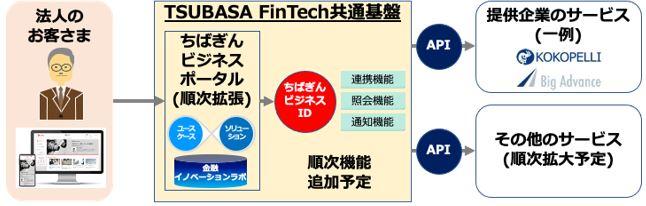 千葉銀行の法人向けデジタルサービス「ちばぎんビジネスポータル」の開発を支援