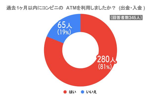 過去1ヶ月以内にコンビニATMを利用した人は81%!
