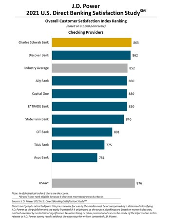 J.D. パワー 2021年米国ネット銀行顧客満足度調査℠