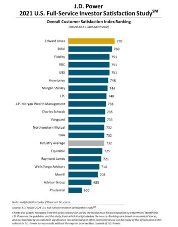J.D. パワー 2021年米国個人資産運用<フルサービス型*1>顧客満足度調査℠