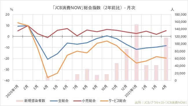 3回目の緊急事態宣言が発出された2021年4月の国内消費動向指数、「旅行」は大幅減も「交通」は増加