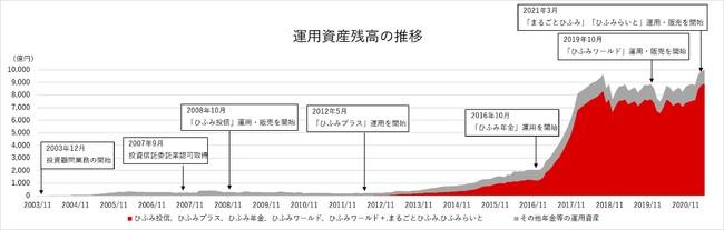 運用資産残高 1兆円突破のお知らせ
