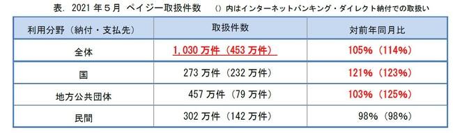 『キャッシュレス納付』のPay-easy(ペイジー) 月間取扱件数が過去最高 1,000万件突破!