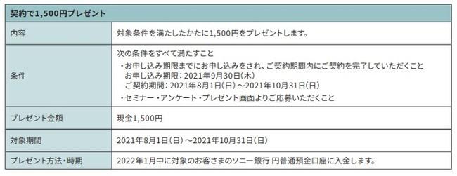 「カードローンで最大5,000円プレゼント!」キャンペーン実施のお知らせ