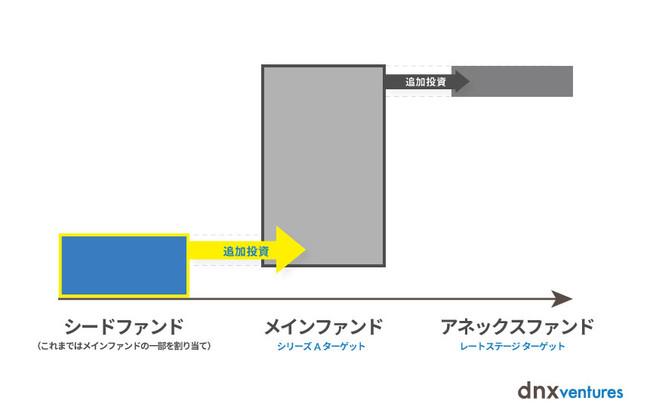 日米拠点のVC「DNX Ventures」が、日本のシードスタートアップへの投資ファンドを30億円で組成