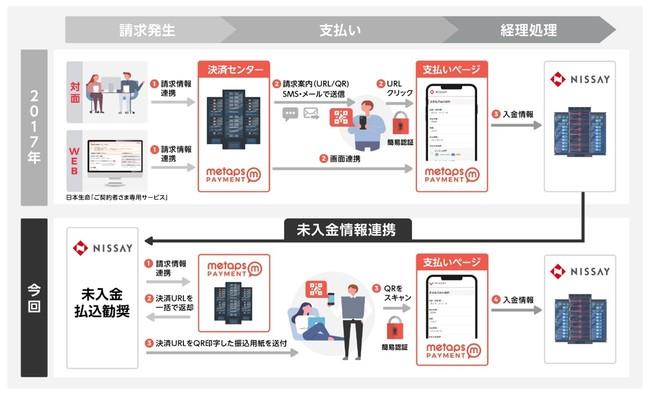 日本生命保険相互会社に新たな決済サービスの提供を開始