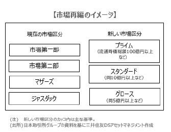 『東証再編』に向け、企業の取り組みが加速