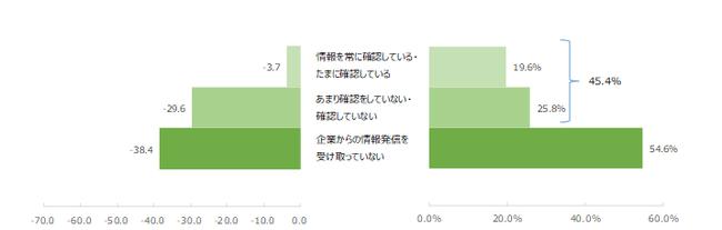 図(左):保険会社から発信される情報の確認頻度別NPS®  図(右):保険会社から発信される情報の確認頻度の割合
