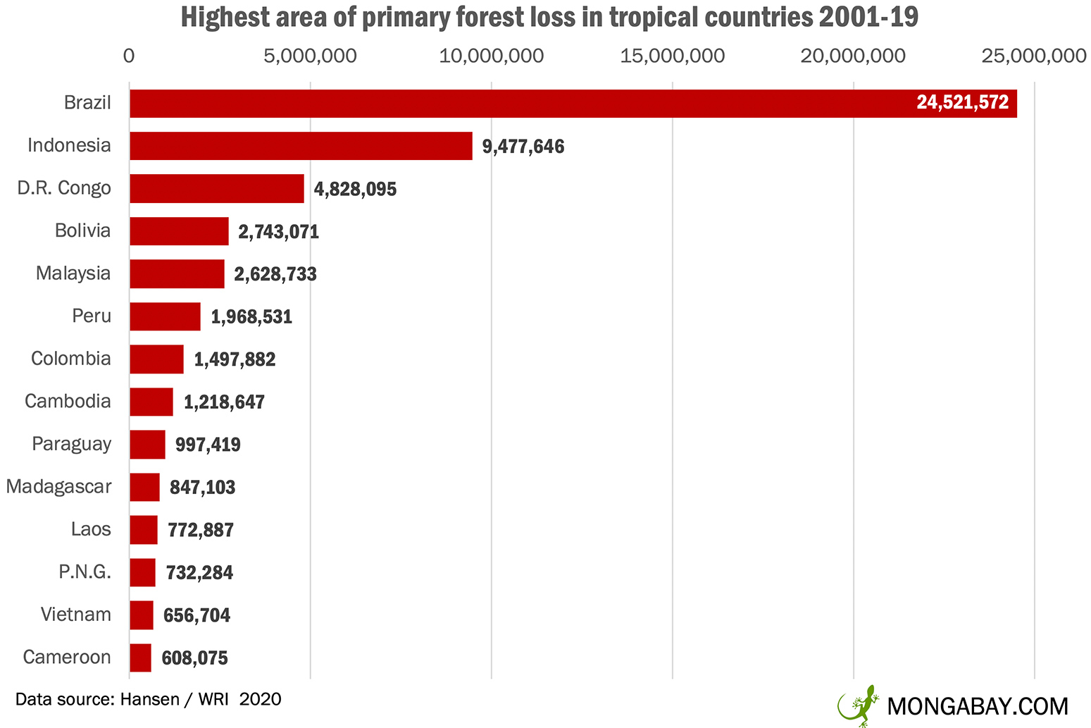 Illegal logging and agriculture are some of the main culprits for deforestation. Deforestation