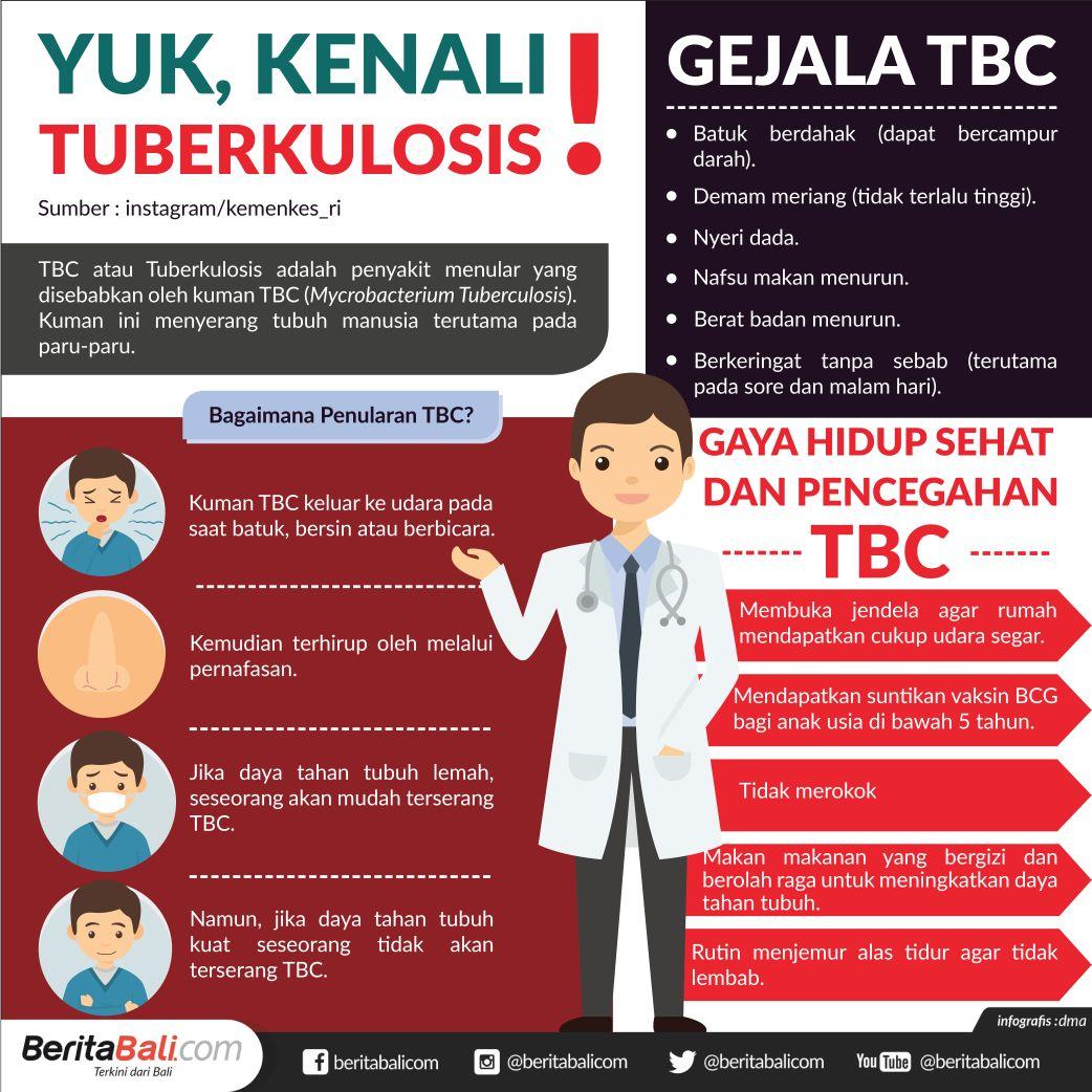 Kenali Tuberkulosis
